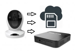 Surveillance Camera Footage Storage Options